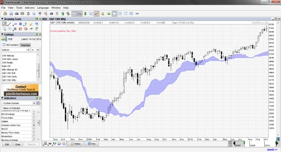 free stock charting software technical analysis